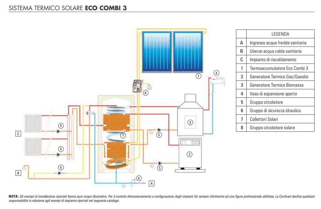 Schema Di Montaggio Pannello Solare Cordivari : Cordivari kit bollitore combi pannelli solari da a