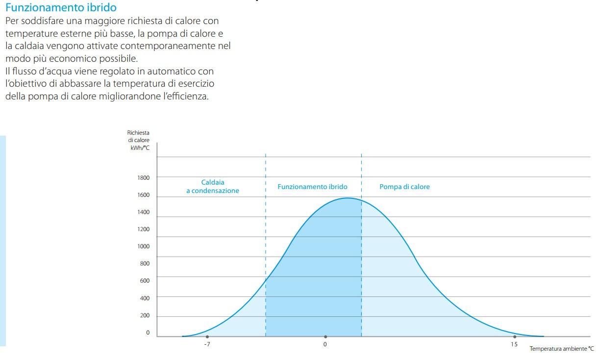 Schema Elettrico Daikin : Daikin condizionatore ftxm m rxm m mono split perfera gas r