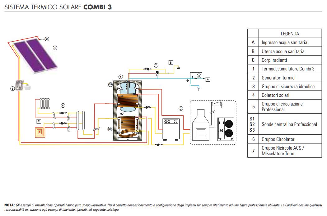CORDIVARI Kit bollitore COMBI 3 + pannelli solari da 500 a ...