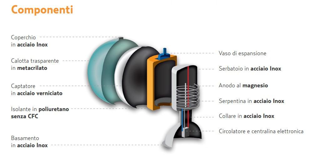 Pannello Solare A Circolazione Forzata : Sferasol pannello solare sferico termico a circolazione